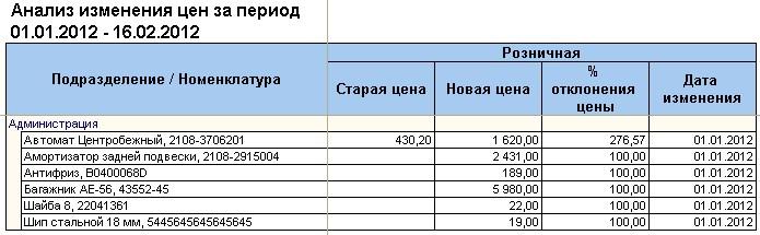 Альфа-Авто Автосервис+Автозапчасти Проф Редакция 5